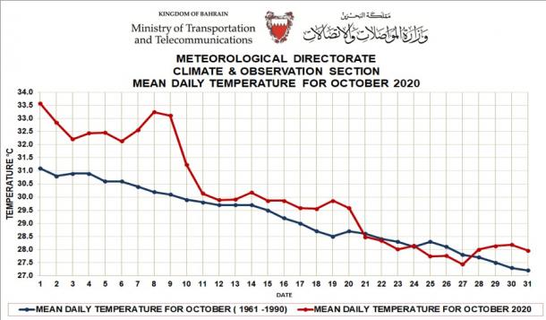 Monthly weather summary - Bahrain