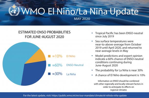 El Nino May 2020