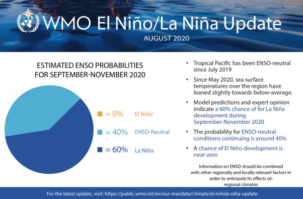 El Nino September 2020