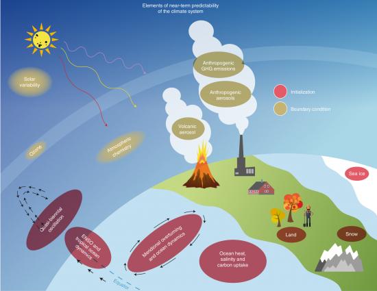 Near term climate prediction