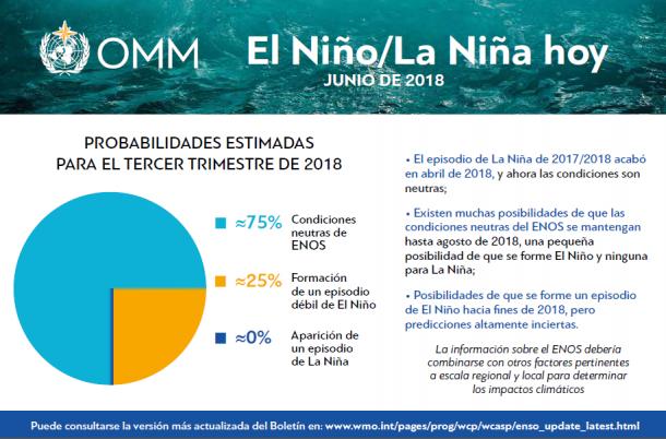 ENSO_graph-JUNE-2018_es