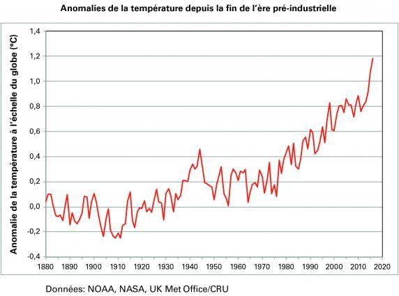 2016年WMO全球气候状况临时声明