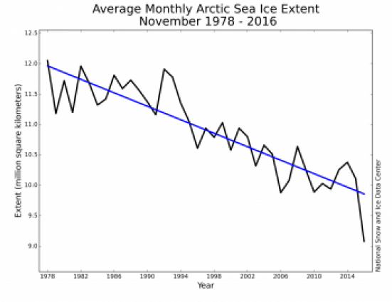 November monthly Arctic sea ice extent: NSIDC