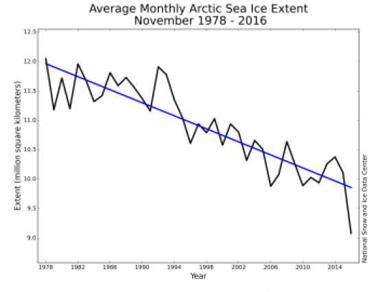 November monthly Arctic sea ice extent: NSIDC