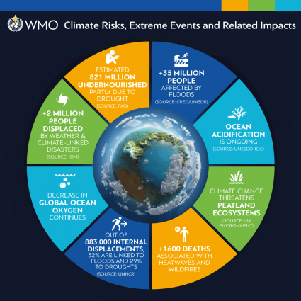 State Of The Climate In 2018 Shows Accelerating Climate Change Impacts
