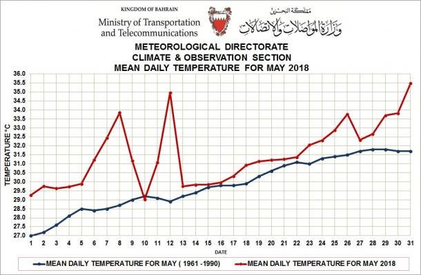 Mean temperature for May 2018 - Bahrain