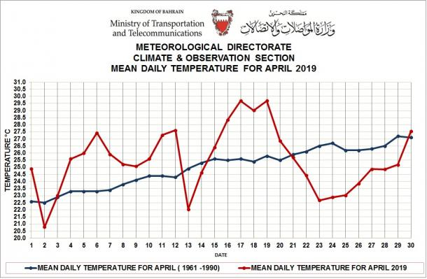 MONTHLY WEATHER SUMMARY –APRIL 2019_ Kingdom of Bahrain