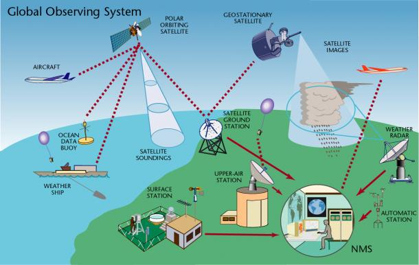 Climate Monitoring System : Global observing system world meteorological organization