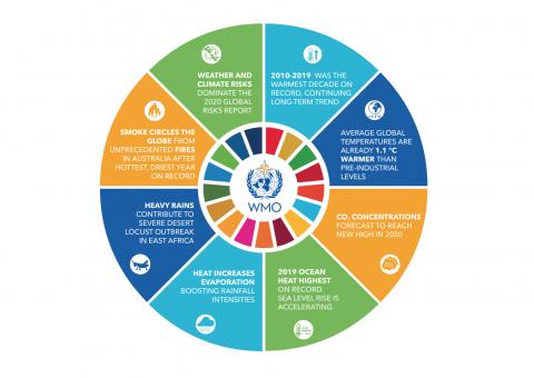 Key climate change indicators Jan 2020