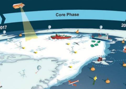Año de la predicción polar: de la investigación al aumento de la seguridad medioambiental