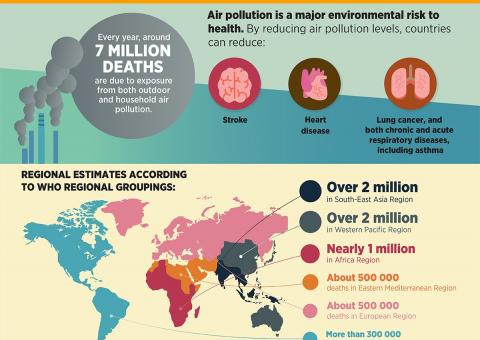 Clean air for health