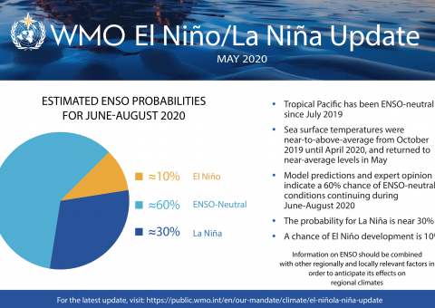 El Nino May 2020