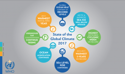 Climate Statement/WMO