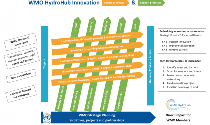 The WMO HydroHub process diagram