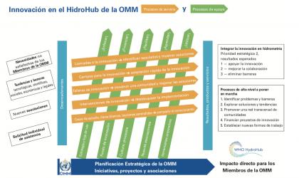 Diagrama del proceso HydroHub de la OMM
