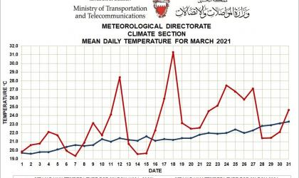 Monthly Weather Summary - March 2021 - Kingdom of Bahrain