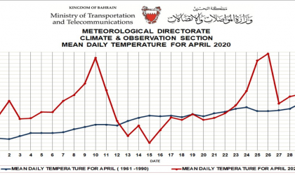 mean daily temperature for april