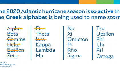 Tropical cyclone Greek names
