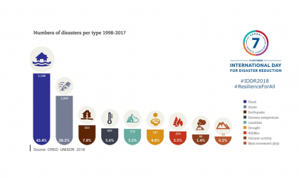 Graph of different disasters