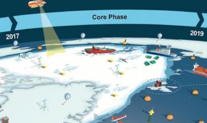 Les changements rapides dans les régions polaires appellent une réponse mondiale