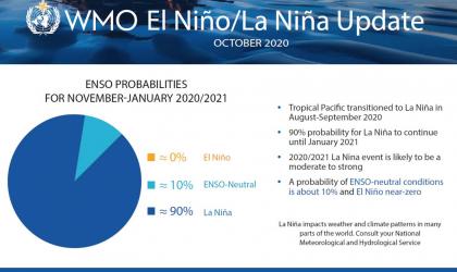 ENSO October 2020