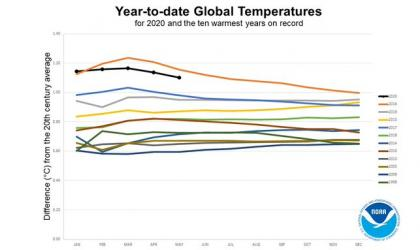 2020 global temperatures