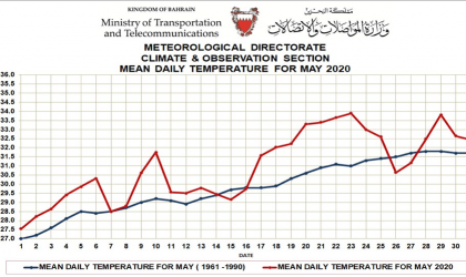 Monthly weather summary