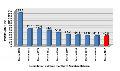 Precipitation_Extreme_Months_of_March_in_Bahrain