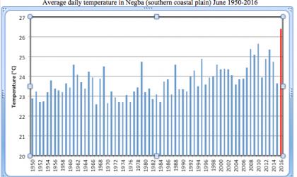 Israel temperatures, June 2016