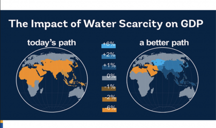 Water stress impacts GDP