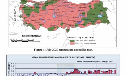 Turkey July temperatures