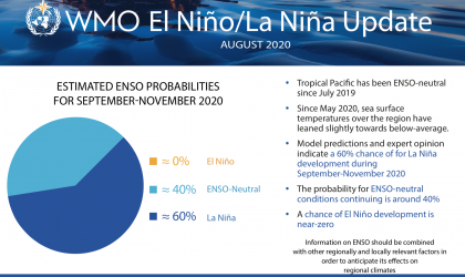 El Nino September 2020