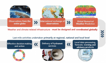 New Financing Mechanism to Boost the International Response to Climate Change