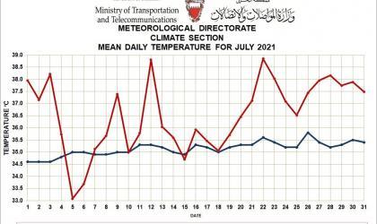 Monthly Weather Summary Bahrain