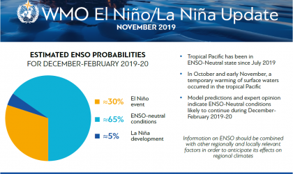 WMO issues El Niño/La Niña Update 11-19