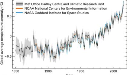 Evolution of global temperatures