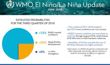 ENSO_graph-JUNE-2018_en