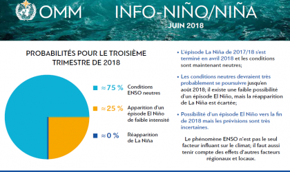 ENSO_graph-JUNE-2018_fr