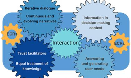 Overview on proposed way forward to foster interactions between scientists and users
