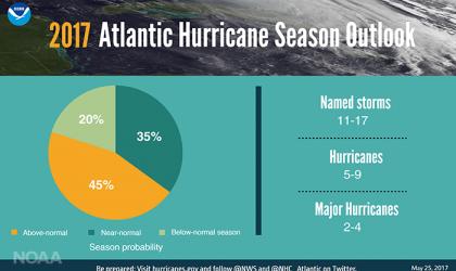 Atlantic hurricane season 2017