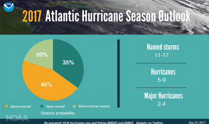 Atlantic hurricane season 2017