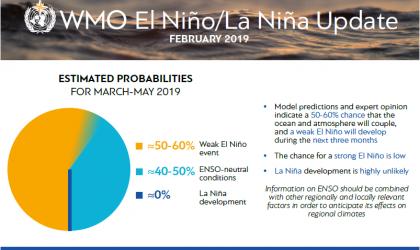 Info El Nino