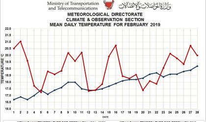 Monthly weather summary- Bahrain