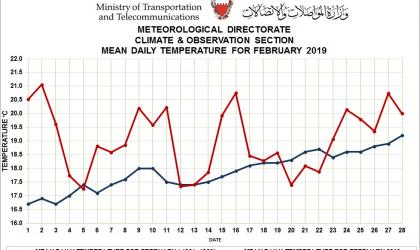 Monthly weather summary- Bahrain