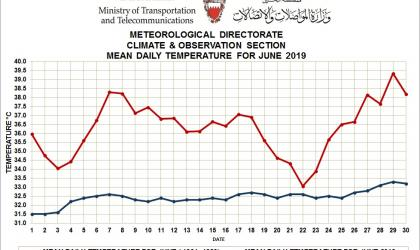 Mean daily temperature for June 2019 - Bahrain