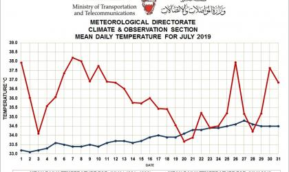 MONTHLY WEATHER SUMMARY –July 2019_ Kingdom of Bahrain