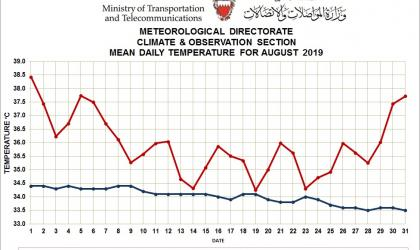 MONTHLY WEATHER SUMMARY –AUGUST 2019 Bahrain