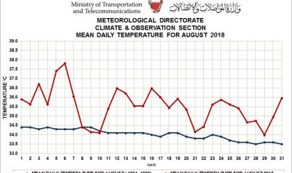 Monthly weather summary - August 18 - Bahrain