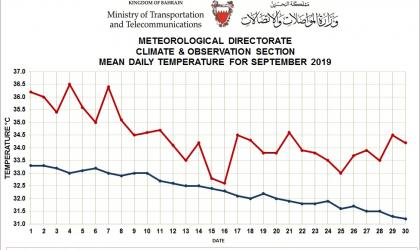 MONTHLY WEATHER SUMMARY –September 2019 Bahrain