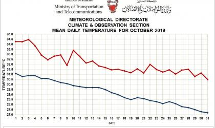 MONTHLY WEATHER SUMMARY –October 2019_ Kingdom of Bahrain